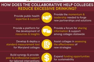 How Does the Collaborative Help Colleges Reduce Excessive Drinking?
