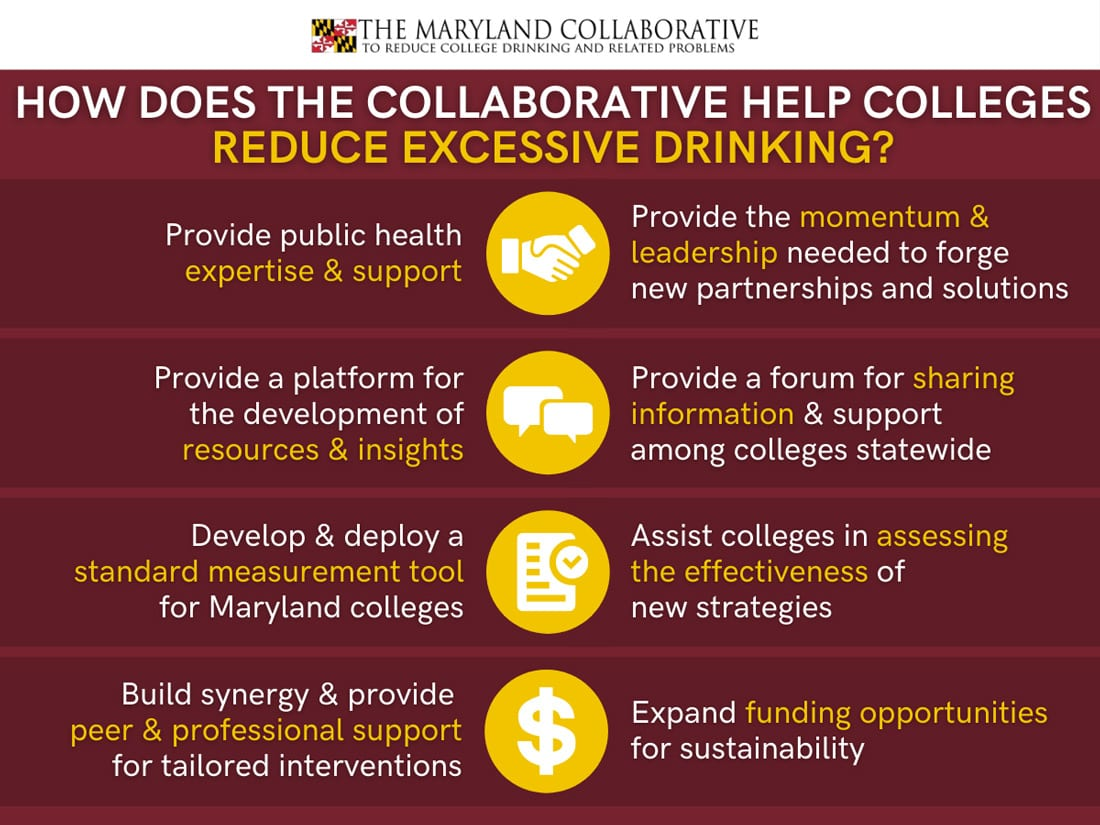 Infographic How does the collaborative help colleges
