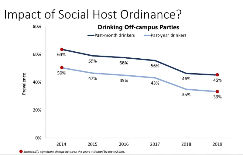Impact of Social Host Ordinance