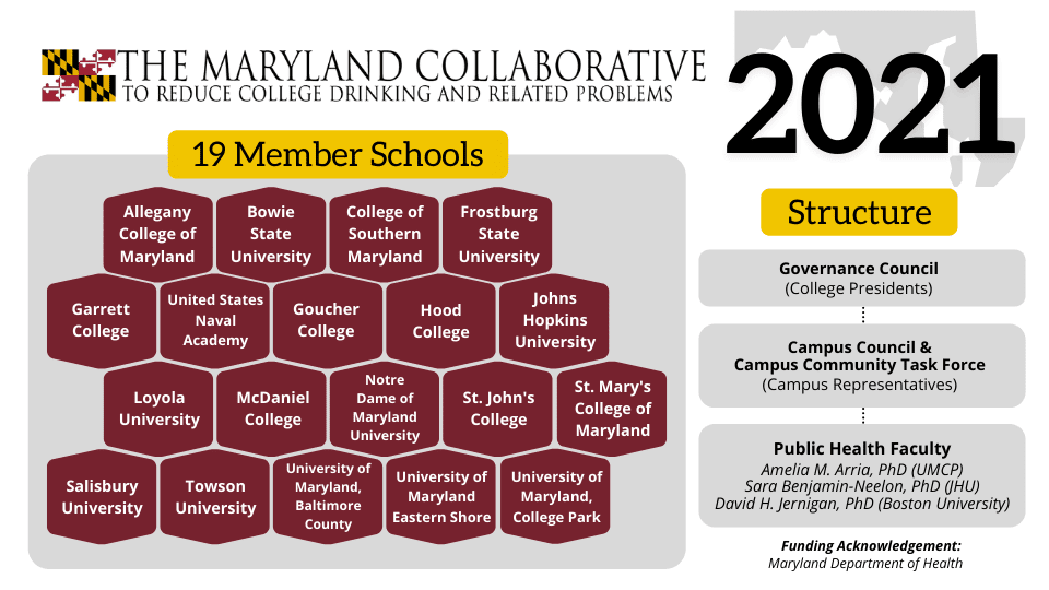 Maryland Collaborative 2021 19 member schools and structure